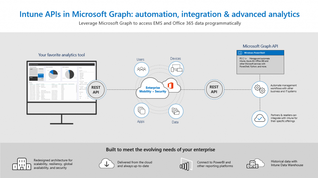 intune apis in microsoft graph enable it professionals partners and developers to programmatically access data and controls that are available through the