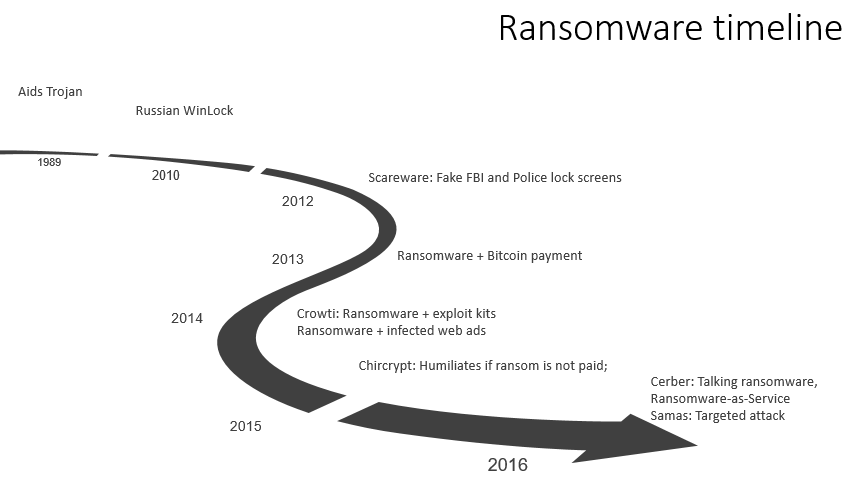 Ransomware history from 1989 to 2016