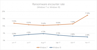 Ransomware-encounter-rate-Windows-10-vs-7