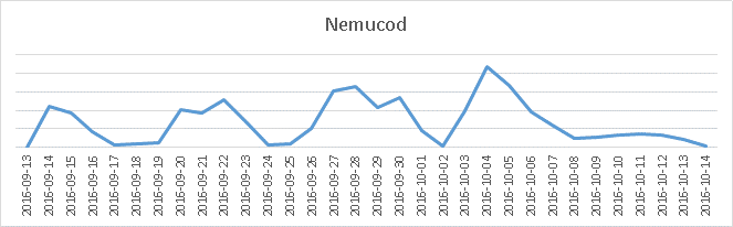 Nemucod detection peaked early in October 2016