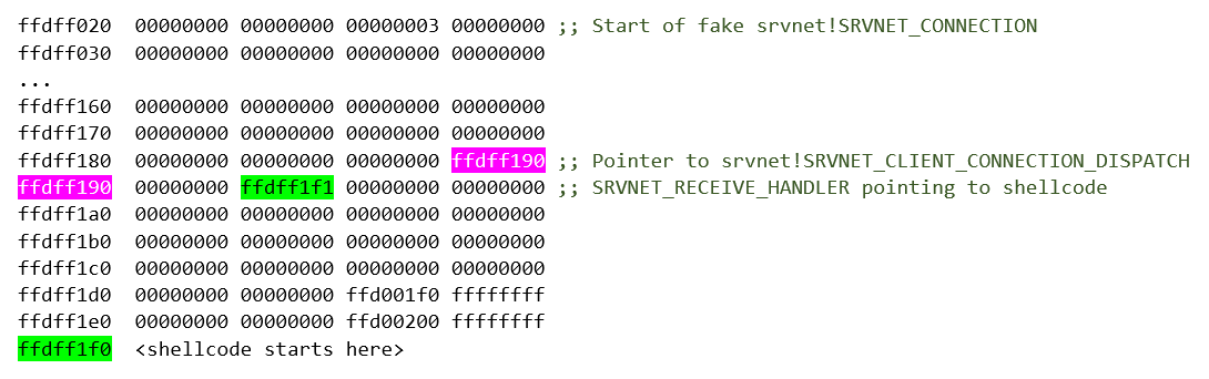 Annotated contents of the HAL region with the fake srvnet!SRVNET_CONNECTION object