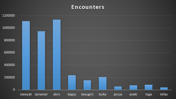 Chart showing synthetic family encounters May – November 2015