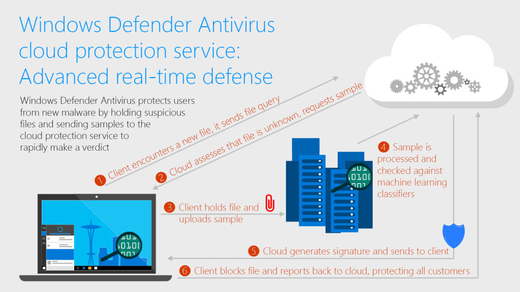 Windows Defender Antivirus cloud protection service ... on