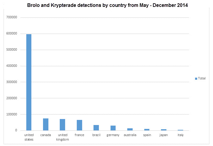 Graph showing the ten countries most affected by browser locker malware