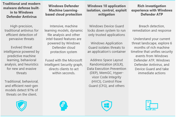Table containing a list of Windows Security Protection stack