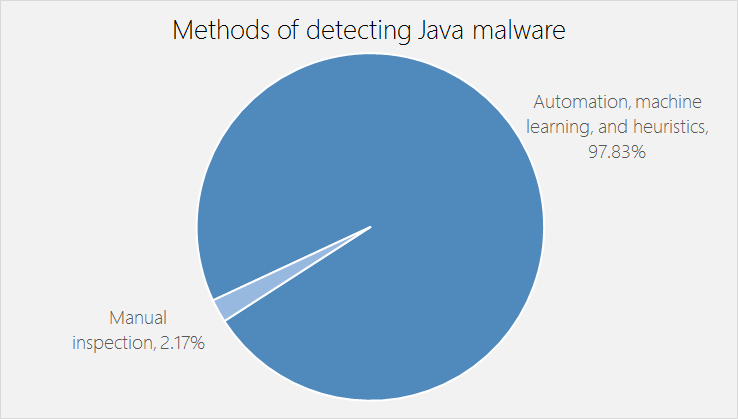 Combating a spate of Java malware with machine learning in