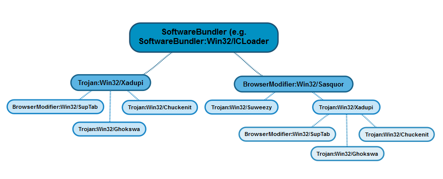 The relational diagram shows that a software bundler such as ICLoader can install Sasquor, which installs Xadupi, which in turn installs SupTab. Xadupi can also be installed directly by software bundlers, such as ICLoader.