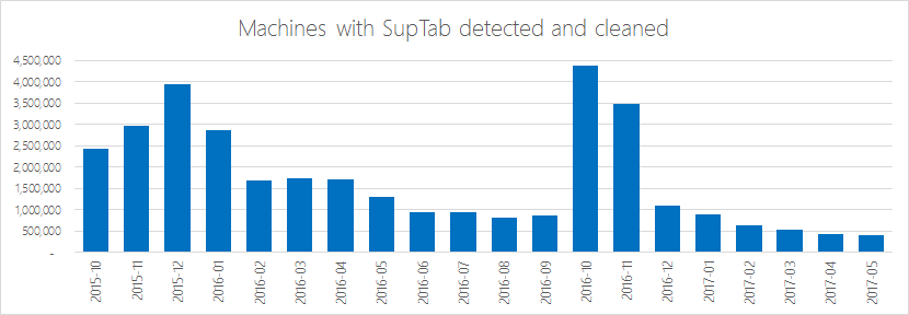 : Number of machines with BrowserModifier:Win32/SupTab that Microsoft antimalware products have detected and cleaned