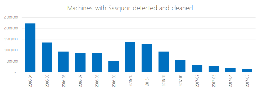 Number of machines with BrowserModifier:Win32/Sasquor that Microsoft antimalware products have detected and cleaned