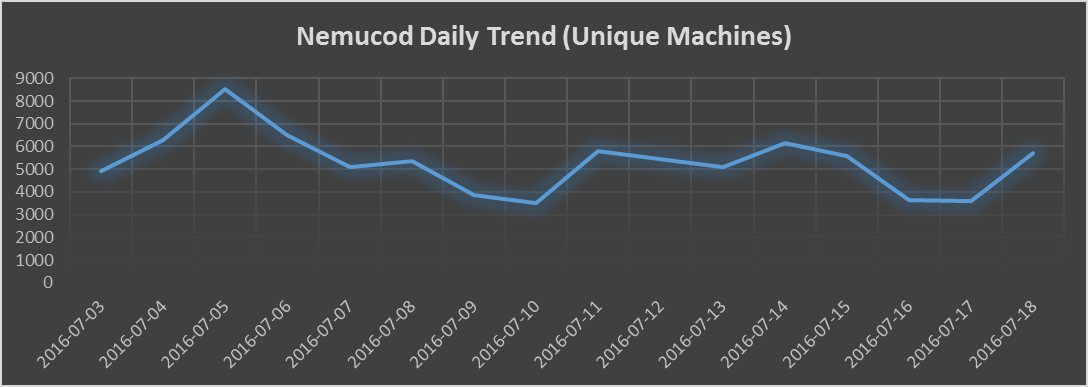 Daily detection trend for Nemucod. These are the unique machine encounters per day
