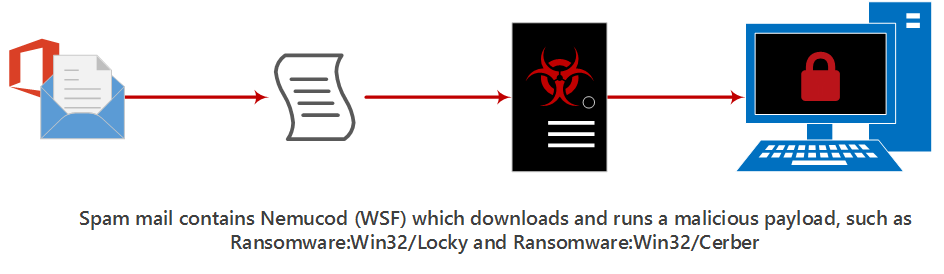 Nemucod infection chain showing spam email distributing WSF which downloads and runs malware