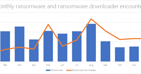 Ransomware A Declining Nuisance Or An Evolving Menace