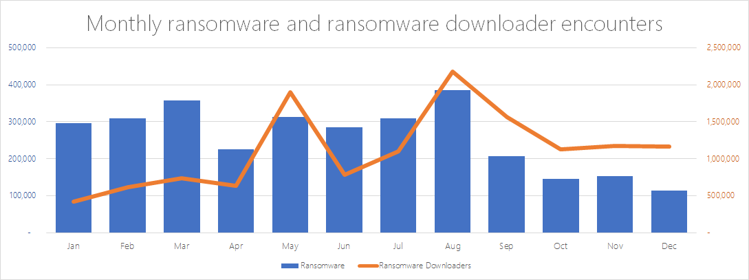 ransomware-monthly-encounters-and-downloader