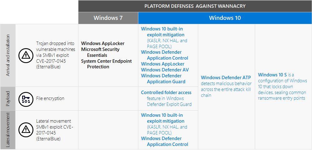 A worthy upgrade: Next-gen security on Windows 10 proves