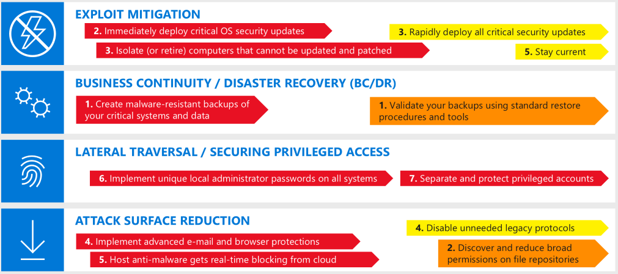 Page 21 – Microsoft Security
