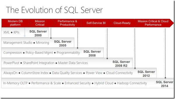 The Evolution of SQL Server