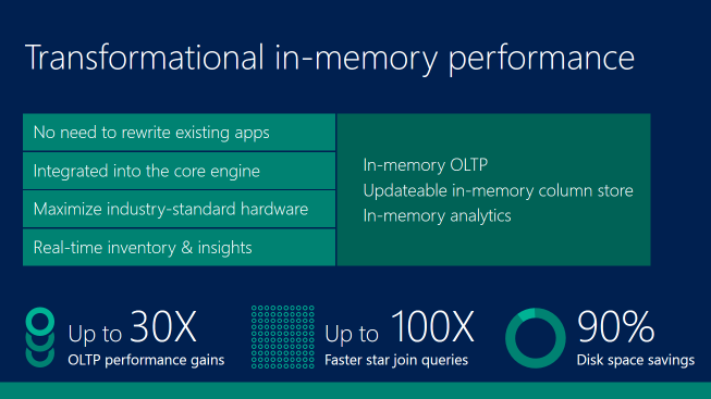 Transformational In-Memory Performance