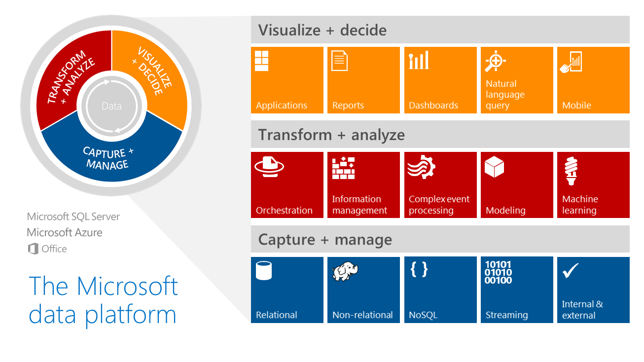 Microsoft Strengthens Data Platform with SQL Database and Big Data Appliance Updates, Adds New Java SDK for its NoSQL Service