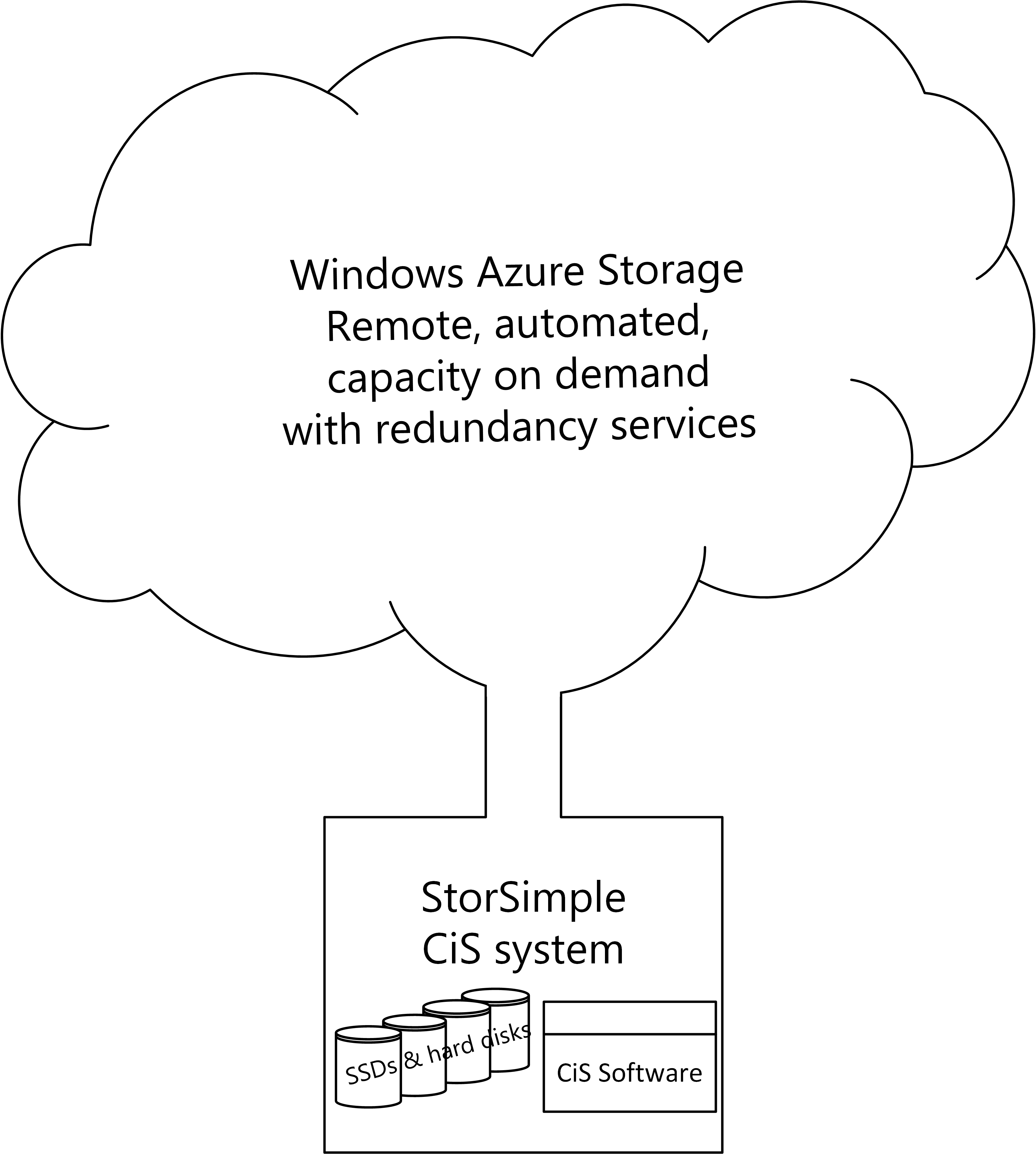 Microsoft hybrid cloud storage solution