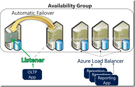 AlwaysOn Availability Groups Fully Supported on Windows Azure Infrastructure Services