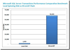 Microsoft_SQL_Server_Transactions_Performance_Comparative_Benchmark