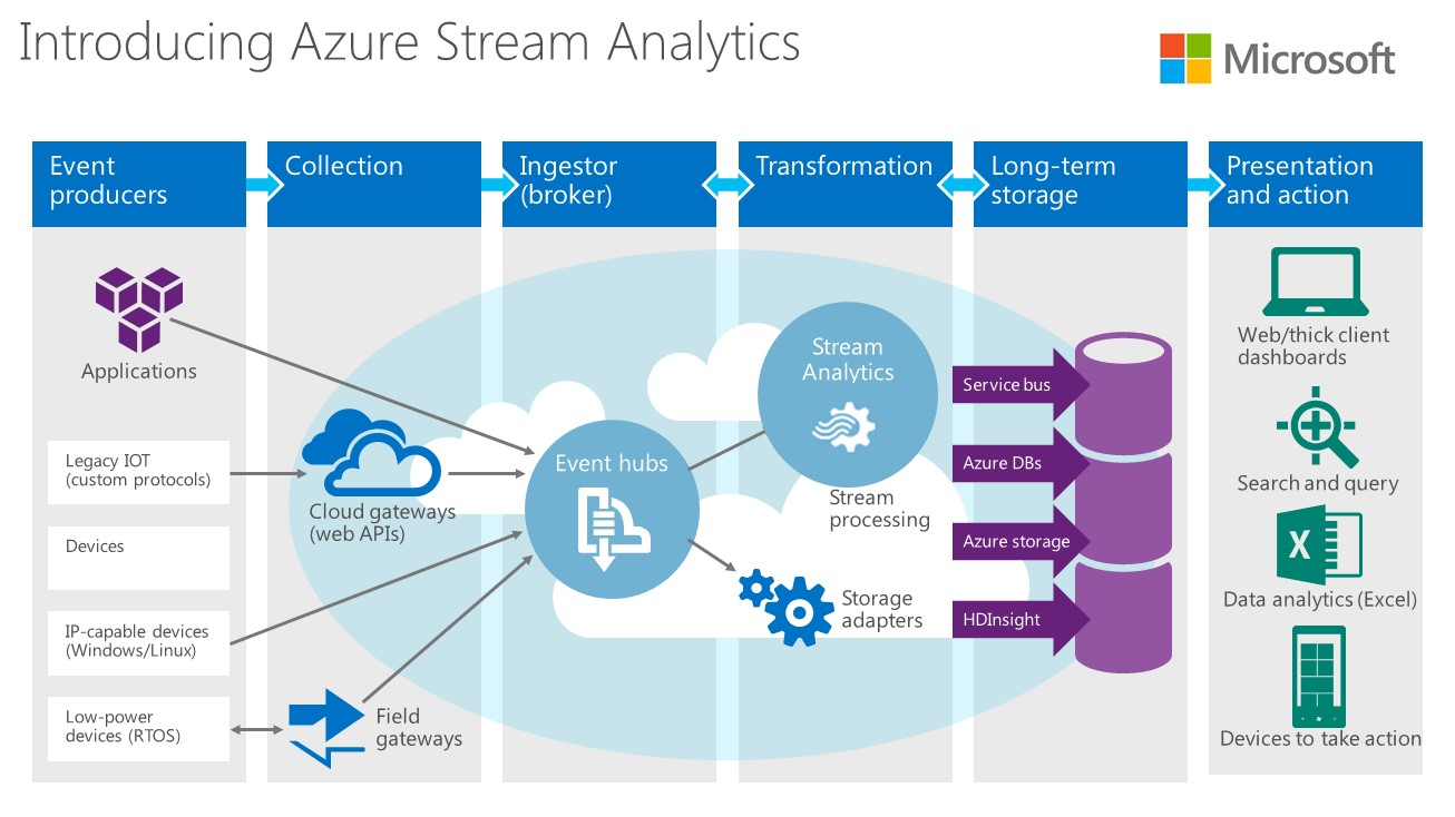 Microsoft Adds IoT Streaming Analytics, Data Production and Workflow Services to Azure