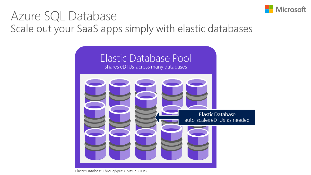how to add database in sql server ag