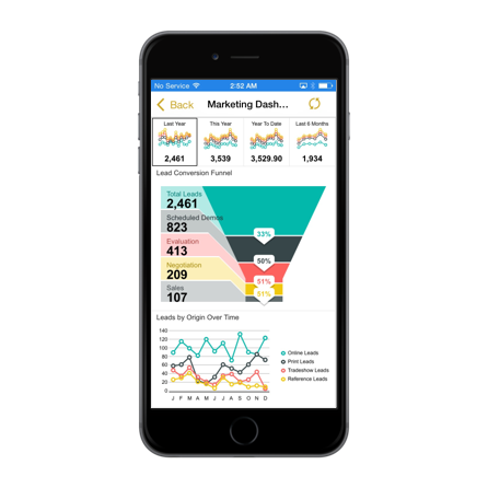 unified mobile bi experience