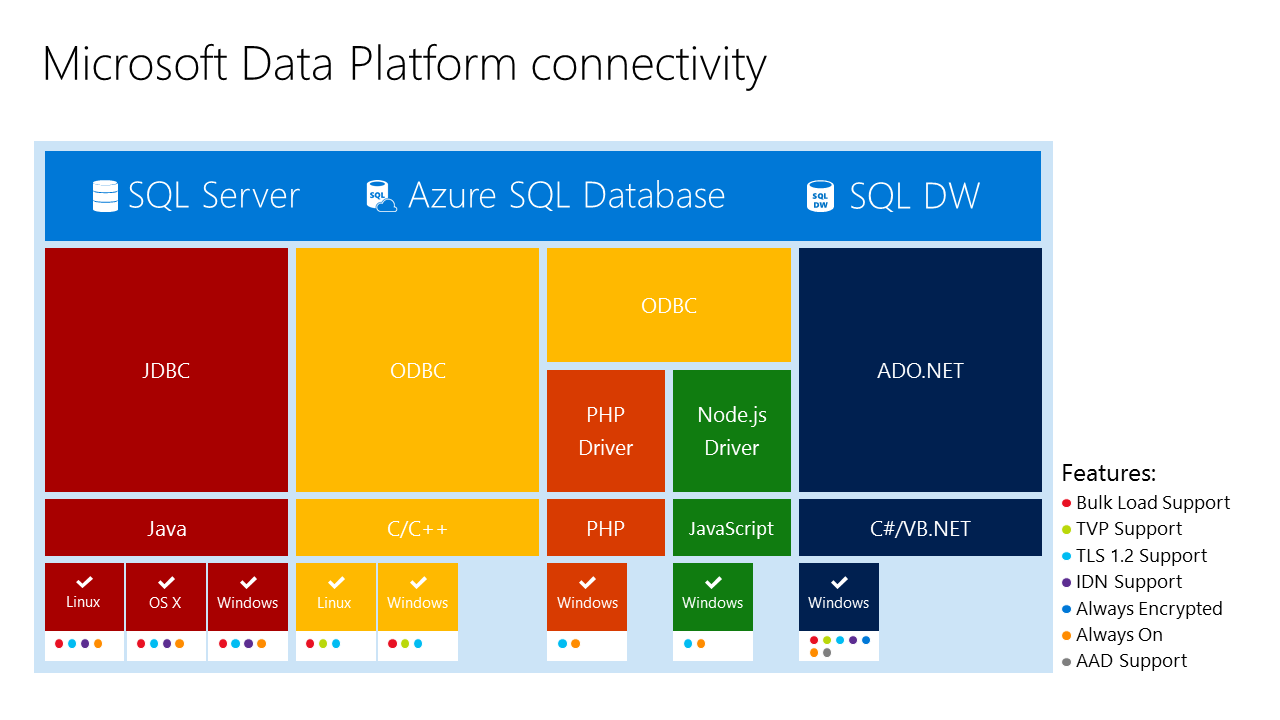 SQL Server connectivity landscape