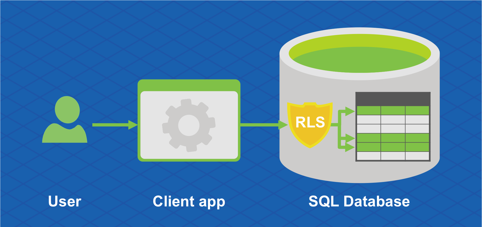 Limiting Access To Data Using Row Level Security Sql Server Blog Policy And Procedures As Your Application Grows Rls Helps You Maintain A Consistent Reduce The Risk Of Accidental Leakage