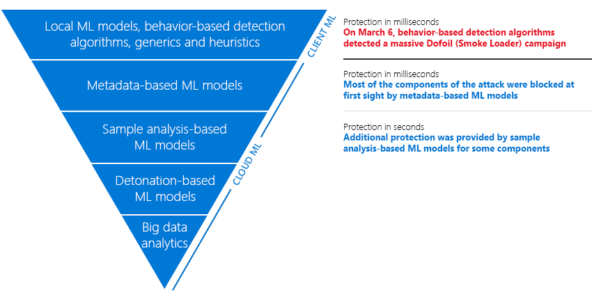 Figure 2. Layered machine learning defenses in Windows Defender AV