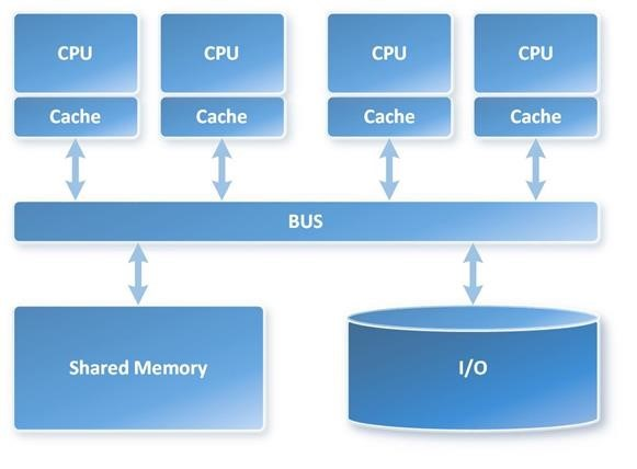 massively parallel processing mpp is the coordinated processing of a single task by multiple processors each processor using its own os and memory and