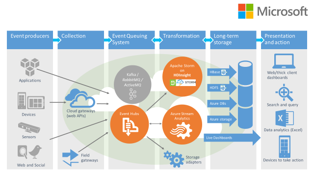 The Ins and Outs of Azure Stream Analytics – Real-Time Event Processing