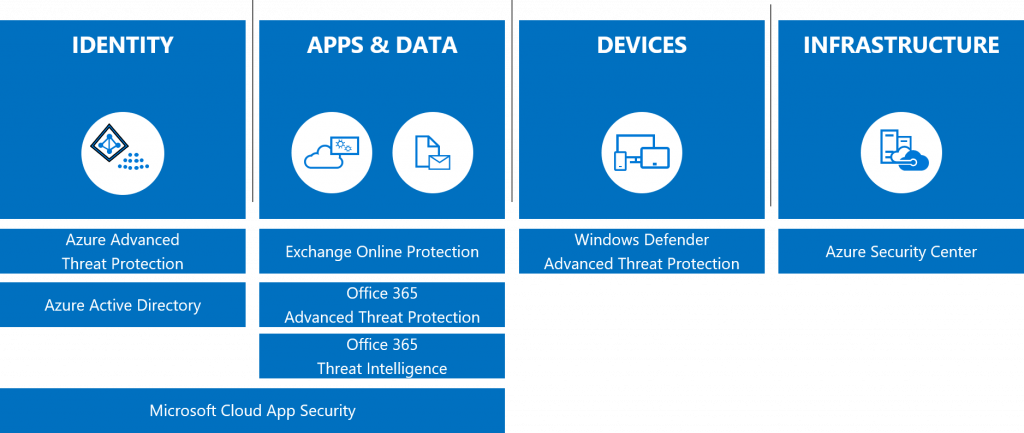 Securing the modern workplace with Microsoft 365 threat protection – part 1