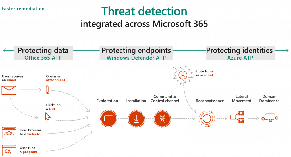 Securing the modern workplace with Microsoft 365 threat protection – part 2