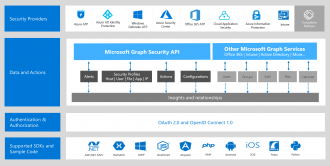 Microsoft Graph Security API