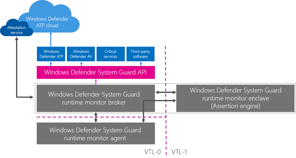 Windows Defender System Guard runtime attestation architecture
