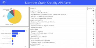 Microsoft Graph Security API proof of concept integration using PowerBI