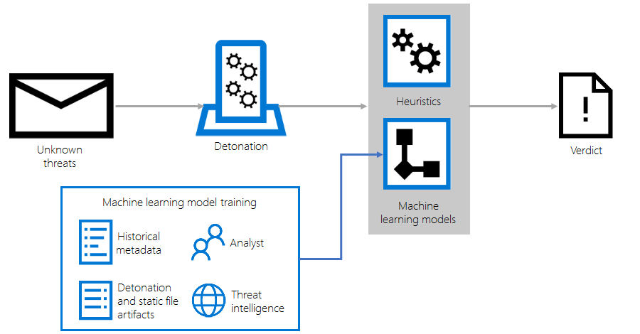 microsoft advanced security management licensing
