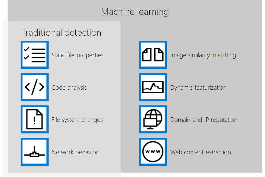Enhancing Office 365 Advanced Threat Protection with