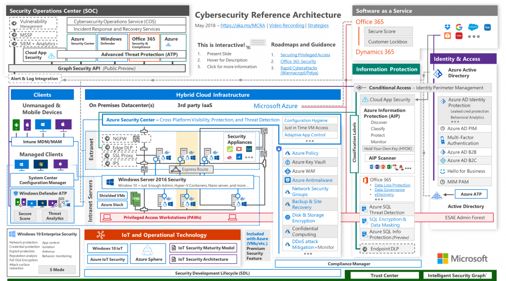Cybersecurity Reference Architecture: Security for a Hybrid
