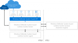 Windows-defender-system-guard-runtime-attestation