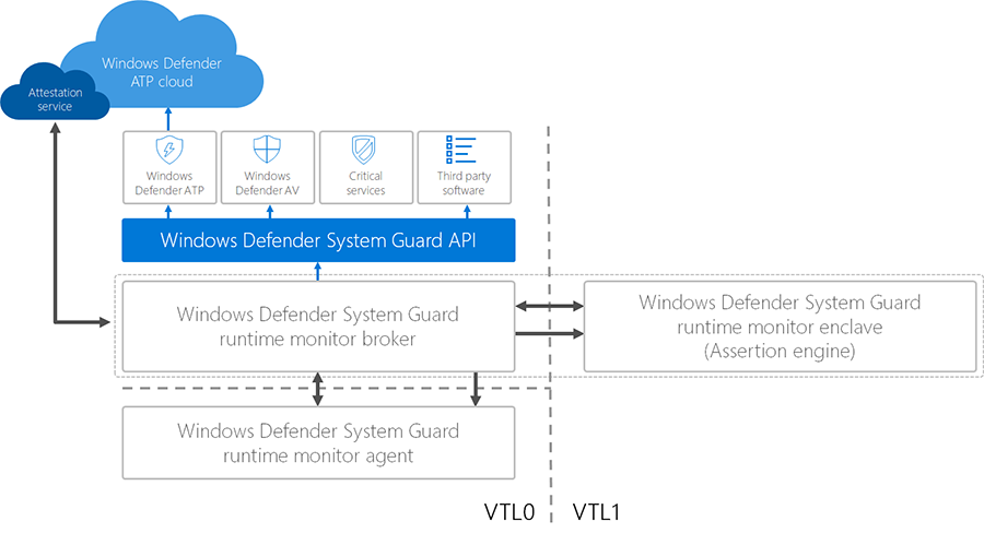 introducing windows defender system guard runtime attestation