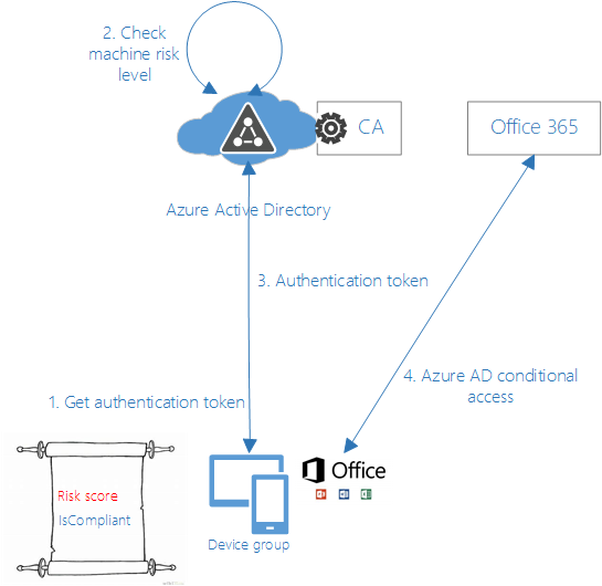 Through Conditional Access Security Admins Can Implement Custom Policies Enabling The Applications To Grant Partial Or Full Requested Resources