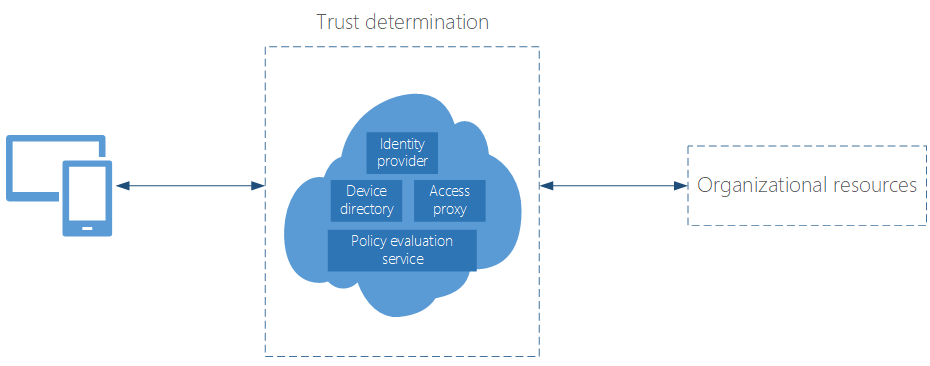 Building Zero Trust networks with Microsoft 365