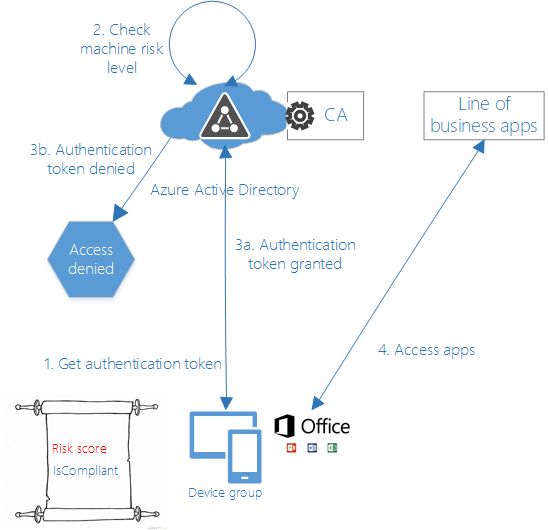 Swedish Windows Security User Group » conditional access