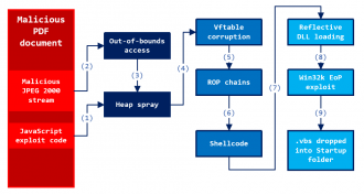 fig-1-overview-exploit-process