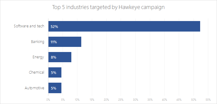 Hawkeye Keylogger – Reborn v8: An in-depth campaign analysis