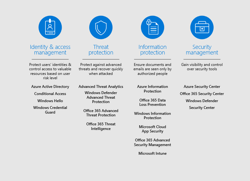 Assessing Microsoft 365 security solutions using the NIST