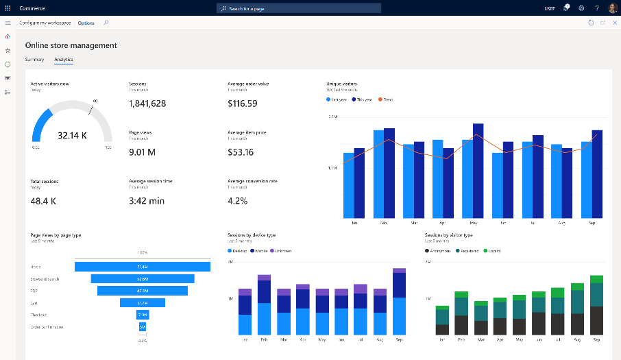 Dynamics 365 Commerce app analytics dashboard.